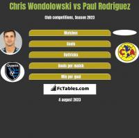 Chris Wondolowski vs Paul Rodriguez h2h player stats