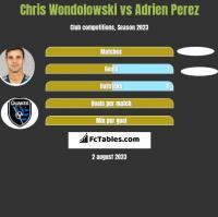 Chris Wondolowski vs Adrien Perez h2h player stats