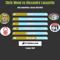 Chris Wood vs Alexandre Lacazette h2h player stats