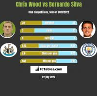 Chris Wood vs Bernardo Silva h2h player stats