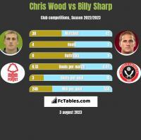 Chris Wood vs Billy Sharp h2h player stats