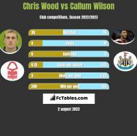 Chris Wood vs Callum Wilson h2h player stats