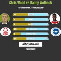 Chris Wood vs Danny Welbeck h2h player stats