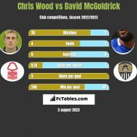 Chris Wood vs David McGoldrick h2h player stats