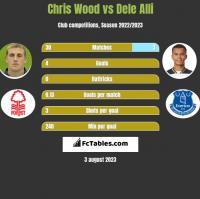 Chris Wood vs Dele Alli h2h player stats