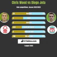Chris Wood vs Diogo Jota h2h player stats