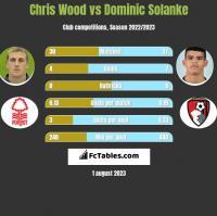 Chris Wood vs Dominic Solanke h2h player stats
