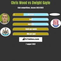 Chris Wood vs Dwight Gayle h2h player stats