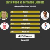 Chris Wood vs Fernando Llorente h2h player stats