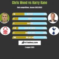 Chris Wood vs Harry Kane h2h player stats