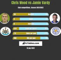 Chris Wood vs Jamie Vardy h2h player stats