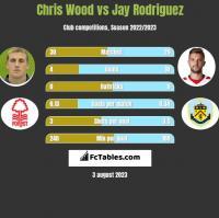 Chris Wood vs Jay Rodriguez h2h player stats