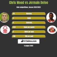 Chris Wood vs Jermain Defoe h2h player stats