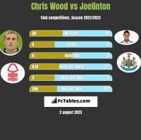 Chris Wood vs Joelinton h2h player stats
