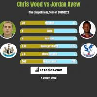 Chris Wood vs Jordan Ayew h2h player stats