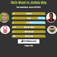 Chris Wood vs Joshua King h2h player stats
