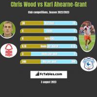 Chris Wood vs Karl Ahearne-Grant h2h player stats