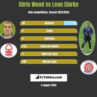 Chris Wood vs Leon Clarke h2h player stats