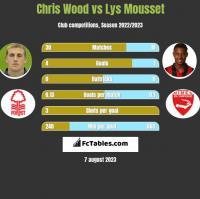 Chris Wood vs Lys Mousset h2h player stats