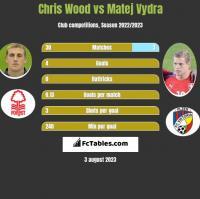 Chris Wood vs Matej Vydra h2h player stats