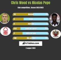 Chris Wood vs Nicolas Pepe h2h player stats