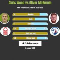 Chris Wood vs Oliver McBurnie h2h player stats