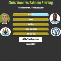 Chris Wood vs Raheem Sterling h2h player stats