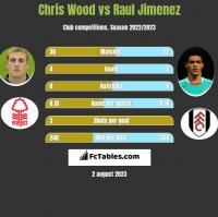 Chris Wood vs Raul Jimenez h2h player stats