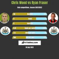Chris Wood vs Ryan Fraser h2h player stats
