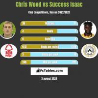 Chris Wood vs Success Isaac h2h player stats