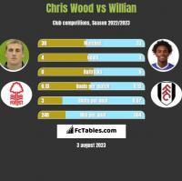 Chris Wood vs Willian h2h player stats
