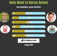 Chris Wood vs Harvey Barnes h2h player stats