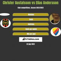 Christer Gustafsson vs Elias Andersson h2h player stats