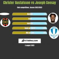 Christer Gustafsson vs Joseph Ceesay h2h player stats