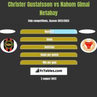 Christer Gustafsson vs Nahom Gimai Netabay h2h player stats