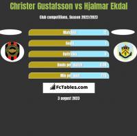 Christer Gustafsson vs Hjalmar Ekdal h2h player stats