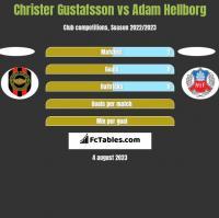 Christer Gustafsson vs Adam Hellborg h2h player stats