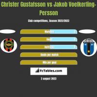 Christer Gustafsson vs Jakob Voelkerling-Persson h2h player stats