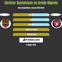 Christer Gustafsson vs Armin Gigovic h2h player stats