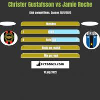 Christer Gustafsson vs Jamie Roche h2h player stats