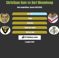 Christiaan Kum vs Bart Nieuwkoop h2h player stats