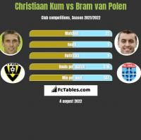 Christiaan Kum vs Bram van Polen h2h player stats