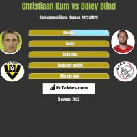 Christiaan Kum vs Daley Blind h2h player stats