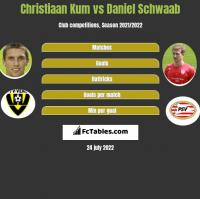 Christiaan Kum vs Daniel Schwaab h2h player stats