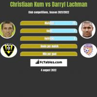 Christiaan Kum vs Darryl Lachman h2h player stats