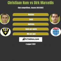 Christiaan Kum vs Dirk Marcellis h2h player stats