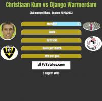 Christiaan Kum vs Django Warmerdam h2h player stats