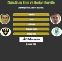 Christiaan Kum vs Dorian Dervite h2h player stats