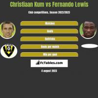 Christiaan Kum vs Fernando Lewis h2h player stats