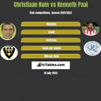 Christiaan Kum vs Kenneth Paal h2h player stats